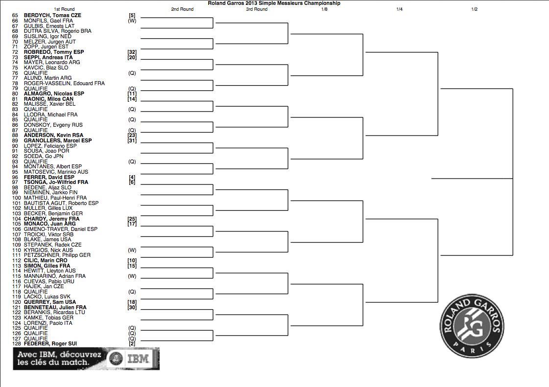 Roland Garros 2013 draw bottom half