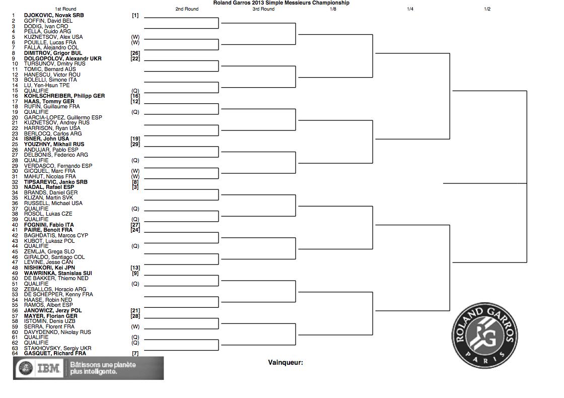 Roland Garros 2013 draw top half