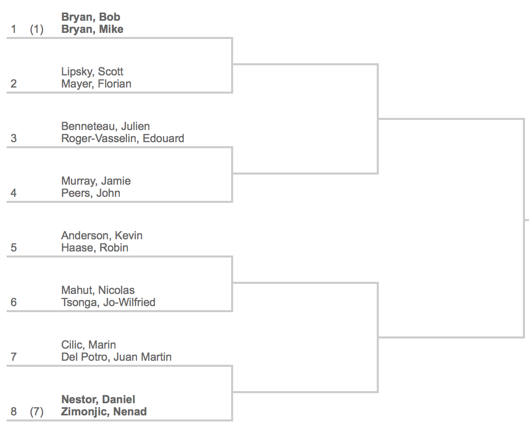 2014 Indian Wells Doubles Draw 1:4