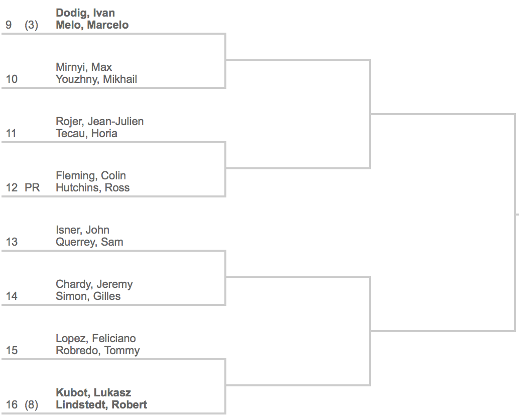 2014 Indian Wells Doubles Draw 2:4