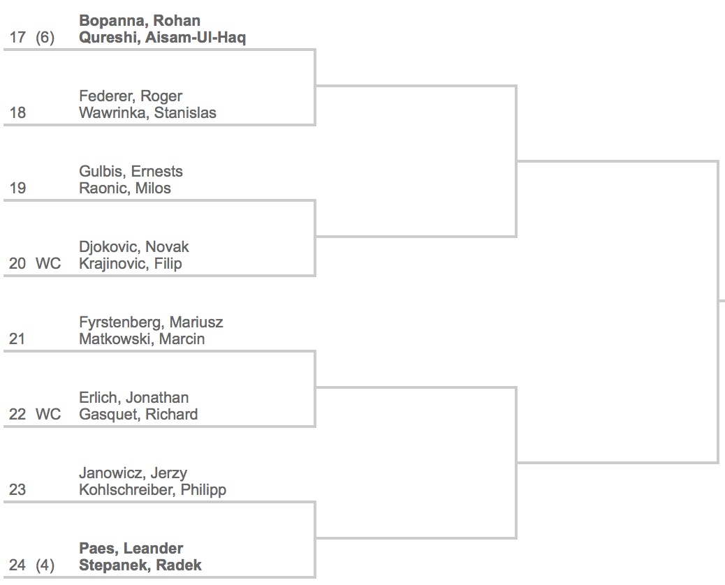 2014 Indian Wells Doubles Draw 3:4