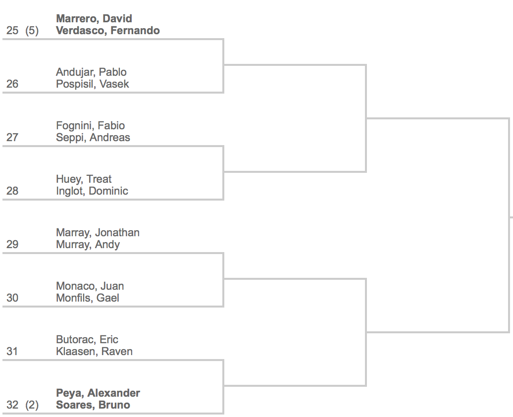 2014 Indian Wells Doubles Draw 4:4