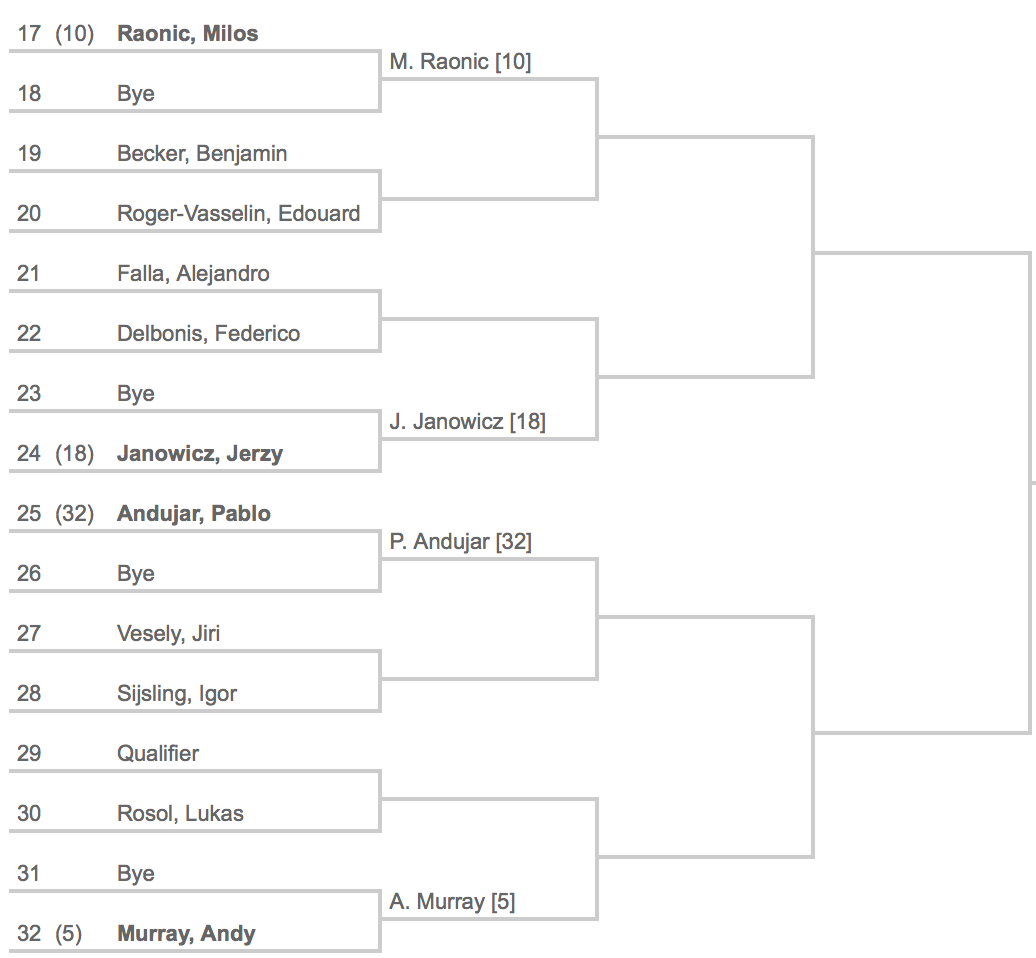 Indian Wells 2014 Draw 2:8