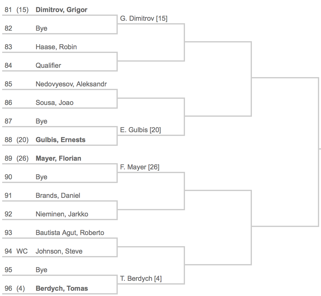 Indian Wells 2014 Draw 6:8