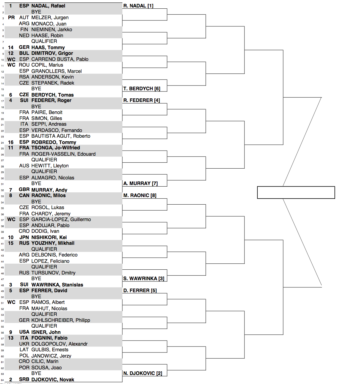 Madrid 2014 Draw