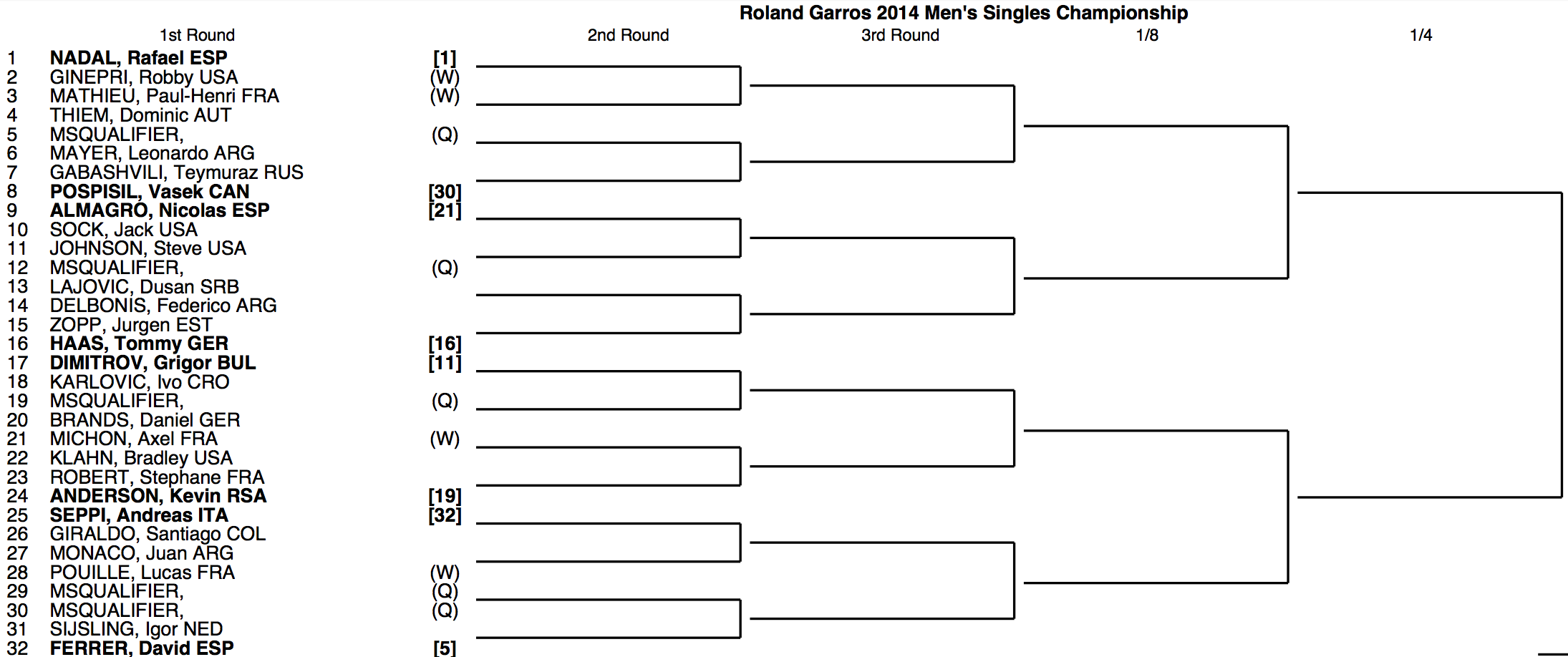 Roland Garros 2014 Draw 1:4