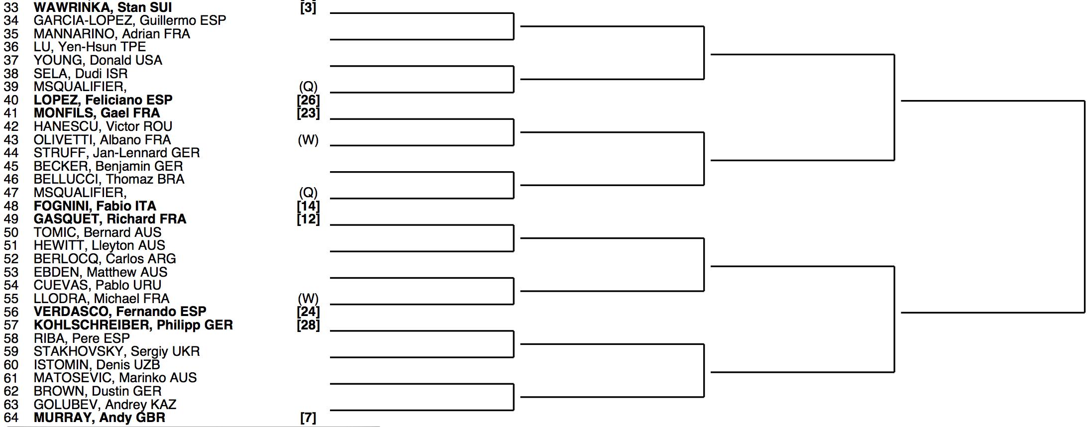 Roland Garros 2014 Draw 2:4