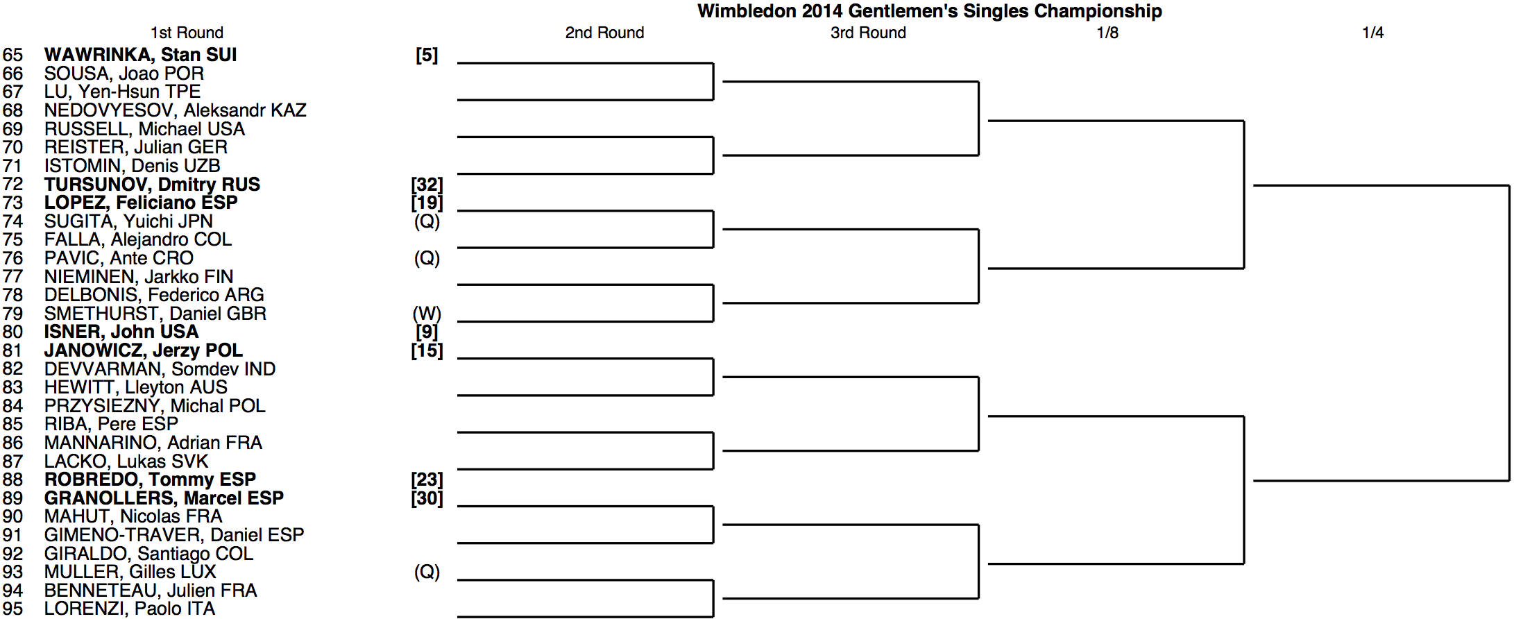 Wimbledon 2014 Draw 3:4