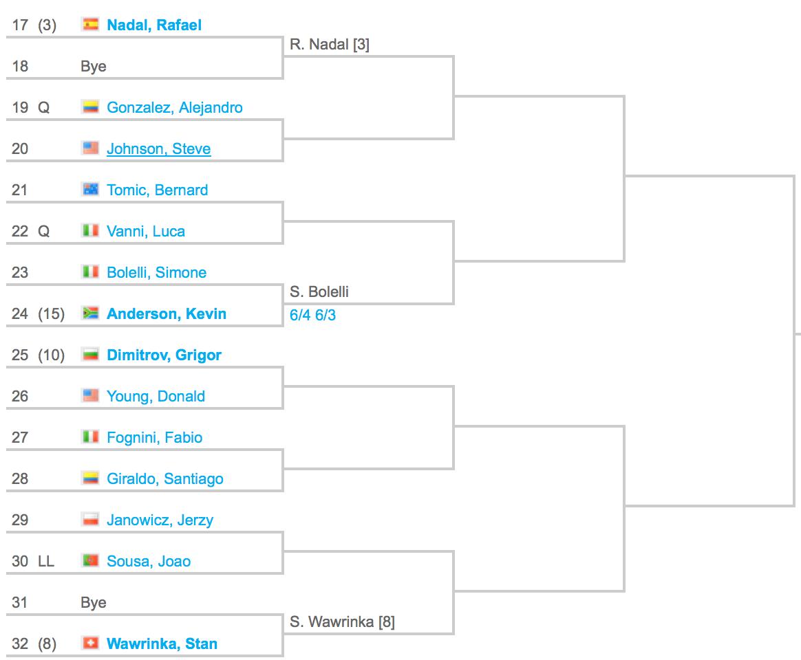 2015 Madrid Masters Draw 2:4