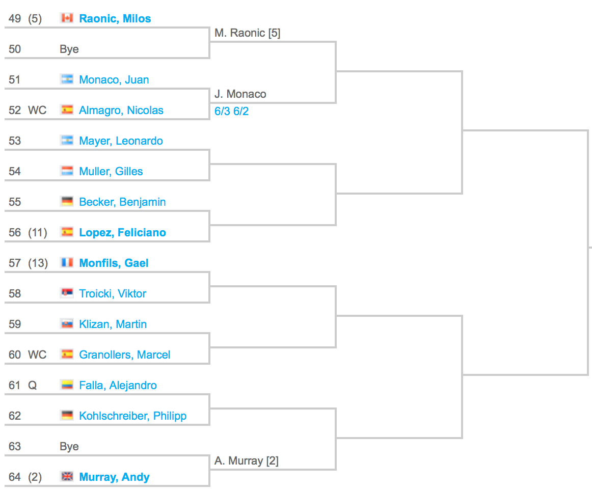 2015 Madrid Masters Draw 4:4
