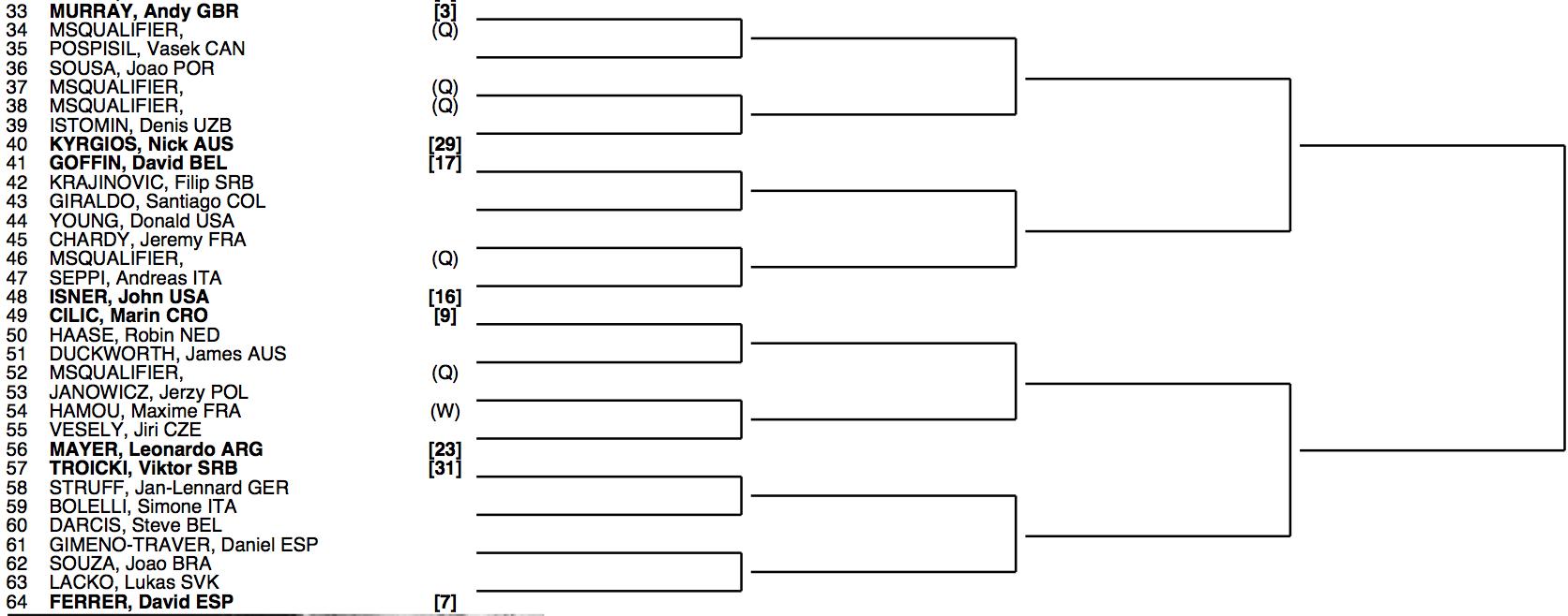 Roland Garros 2015 Draw 2:4