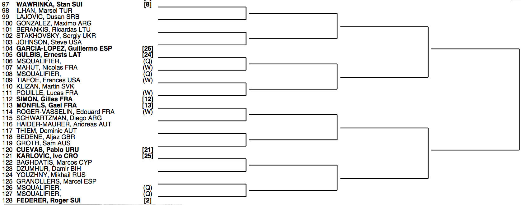 Roland Garros 2015 Draw 4:4