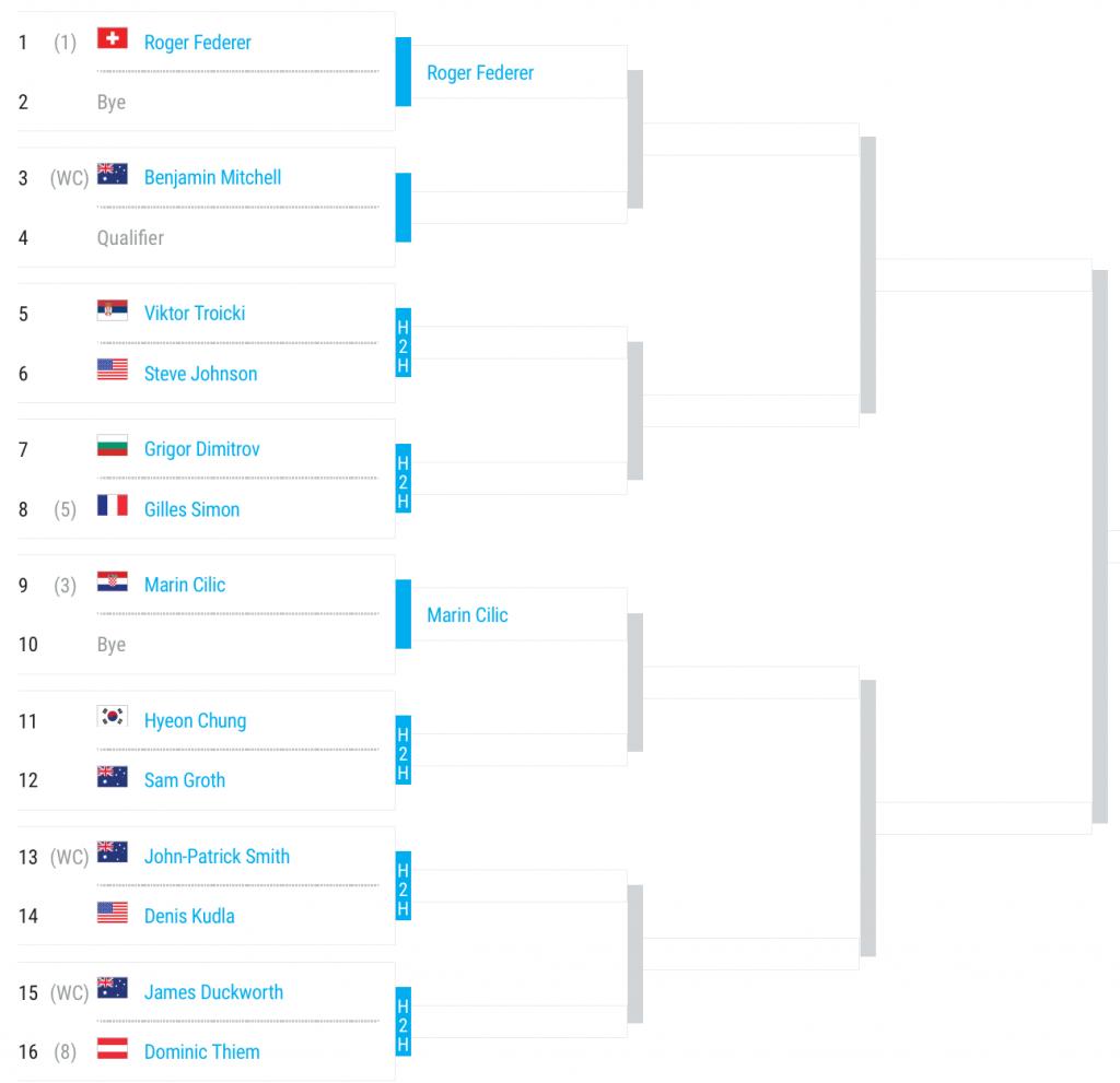 2016 Brisbane International Top Half of Draw