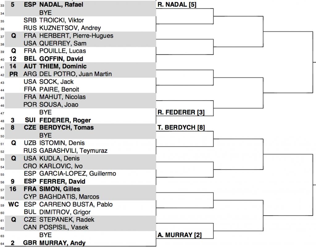 2016 Madrid Masters Draw